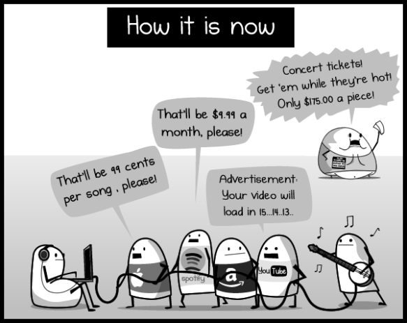 The Fate of The Music Industry